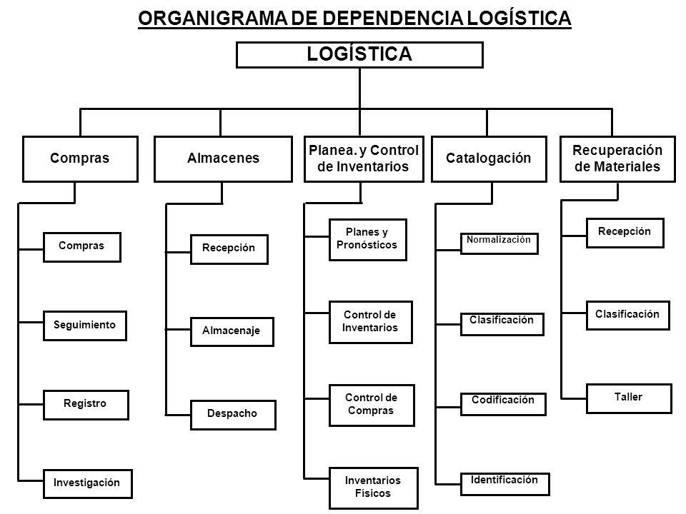 ORGANIGRAMA DE DEPENDENCIA LOGÍSTICA LOGÍSTICA