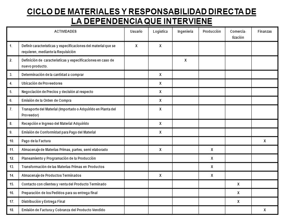 CICLO DE MATERIALES Y RESPONSABILIDAD DIRECTA DE LA DEPENDENCIA QUE INTERVIENE