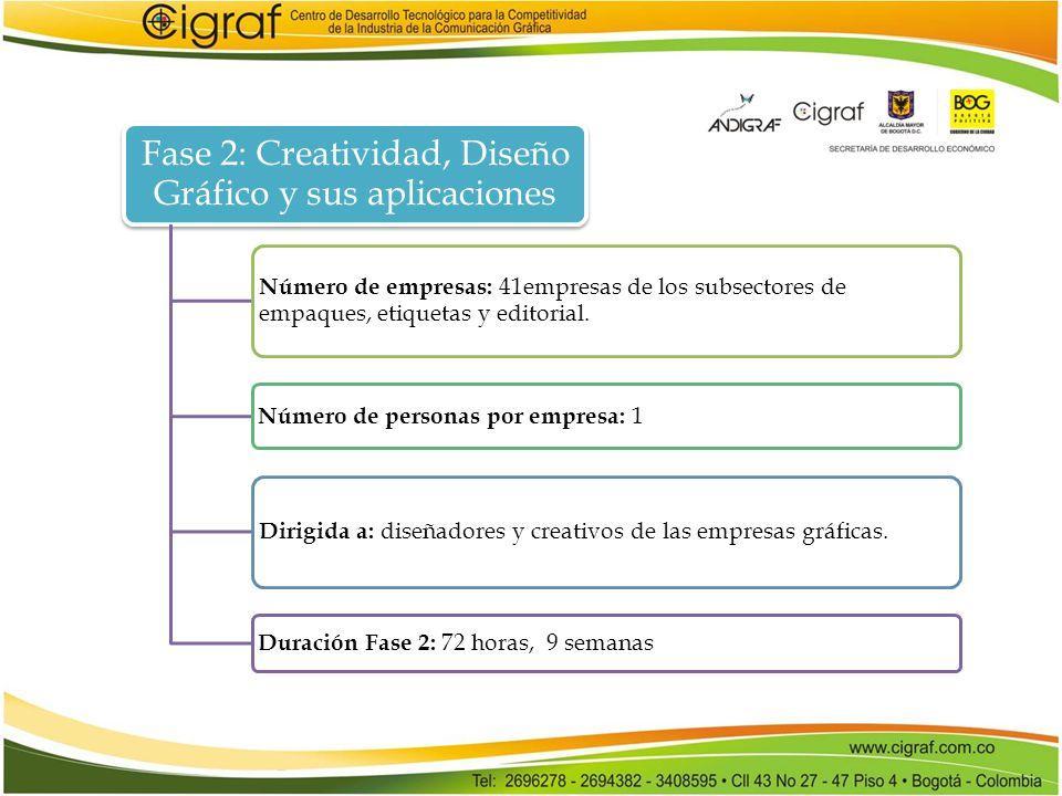 Fase 2: Creatividad, Diseño Gráfico y sus aplicaciones