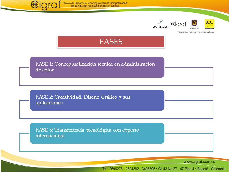FASES FASE 1: Conceptualización técnica en administración de color