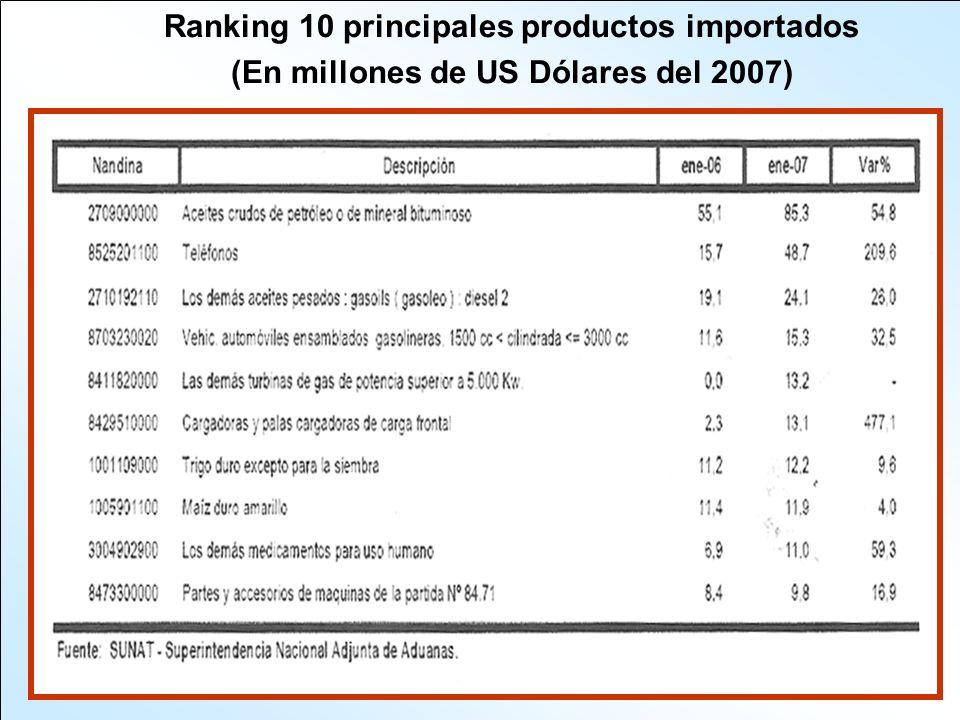 Ranking 10 principales productos importados
