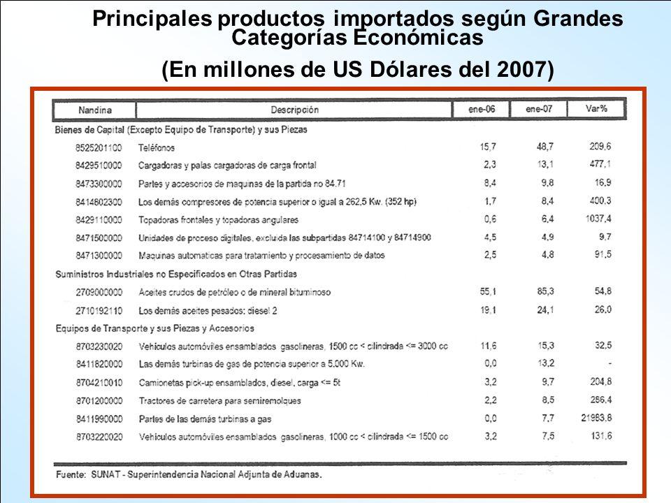 Principales productos importados según Grandes Categorías Económicas