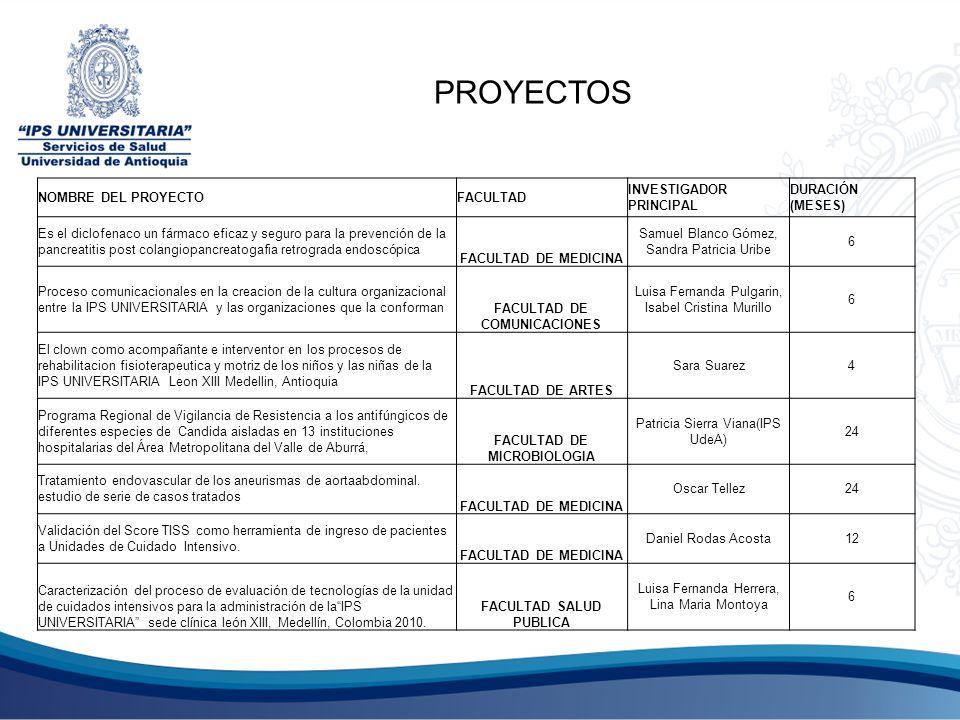 PROYECTOS NOMBRE DEL PROYECTO FACULTAD INVESTIGADOR PRINCIPAL