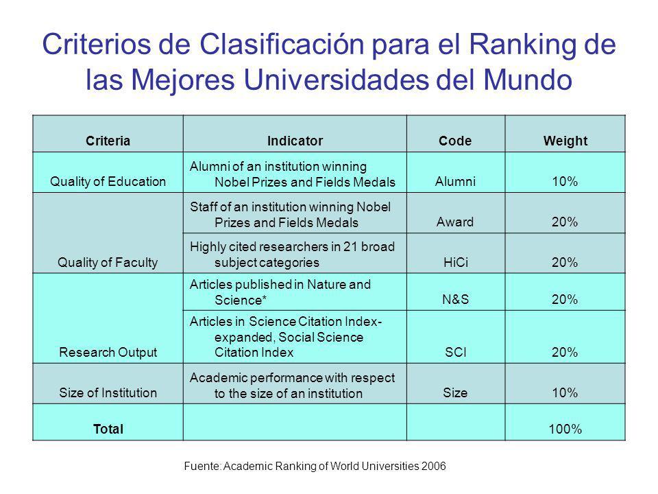Criterios de Clasificación para el Ranking de las Mejores Universidades del Mundo
