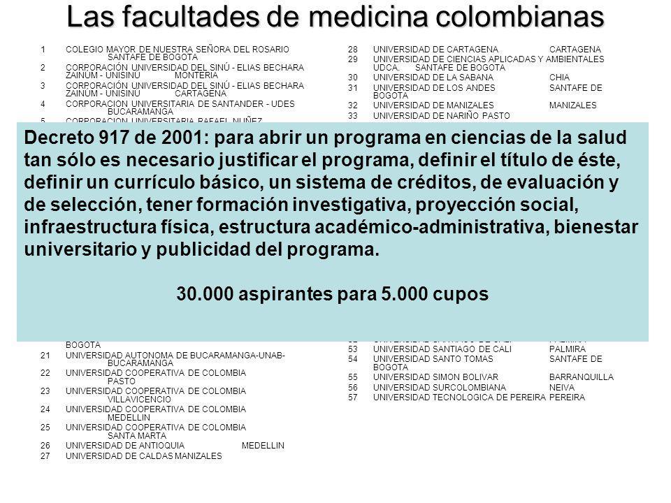 Las facultades de medicina colombianas