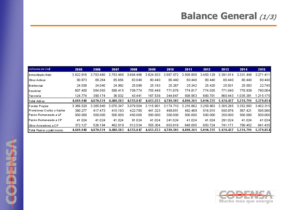 Balance General (1/3)