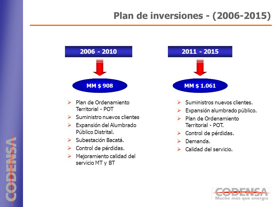 Plan de inversiones - (2006-2015)