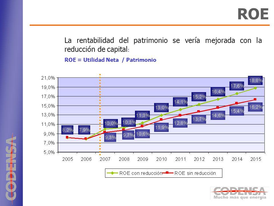 ROE La rentabilidad del patrimonio se vería mejorada con la reducción de capital: ROE = Utilidad Neta / Patrimonio.