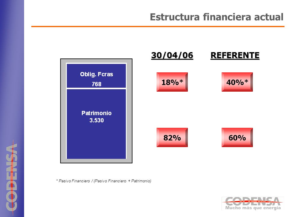 Estructura financiera actual