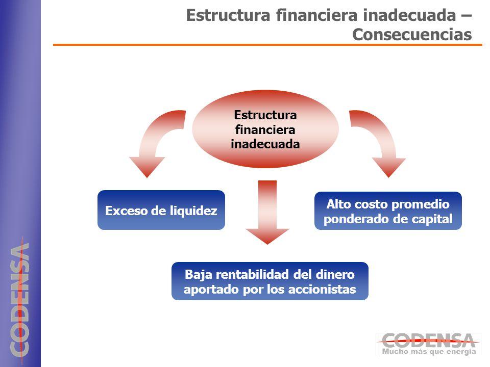 Estructura financiera inadecuada