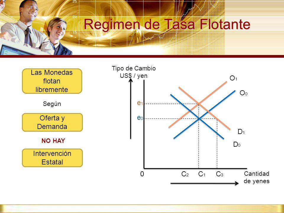 Regimen de Tasa Flotante