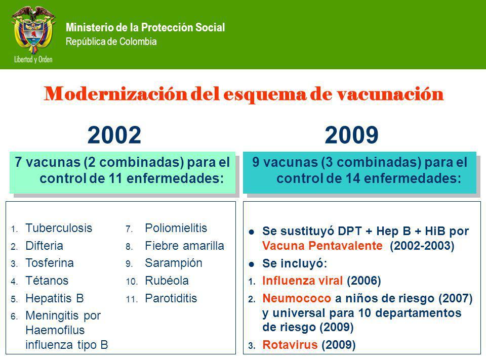 2002 2009 Modernización del esquema de vacunación