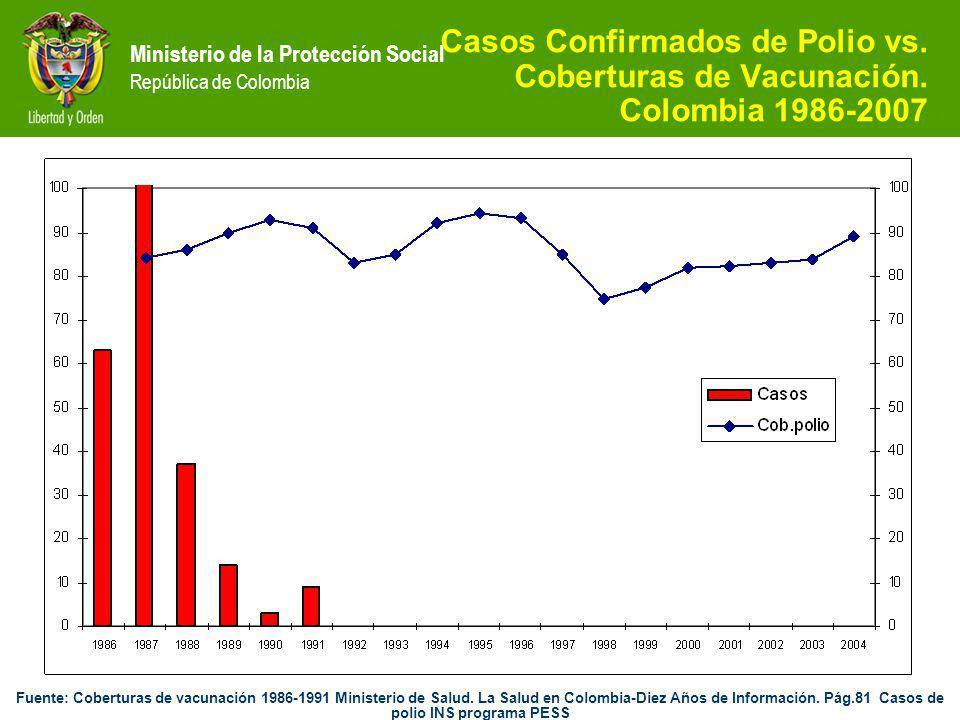 Casos Confirmados de Polio vs. Coberturas de Vacunación.