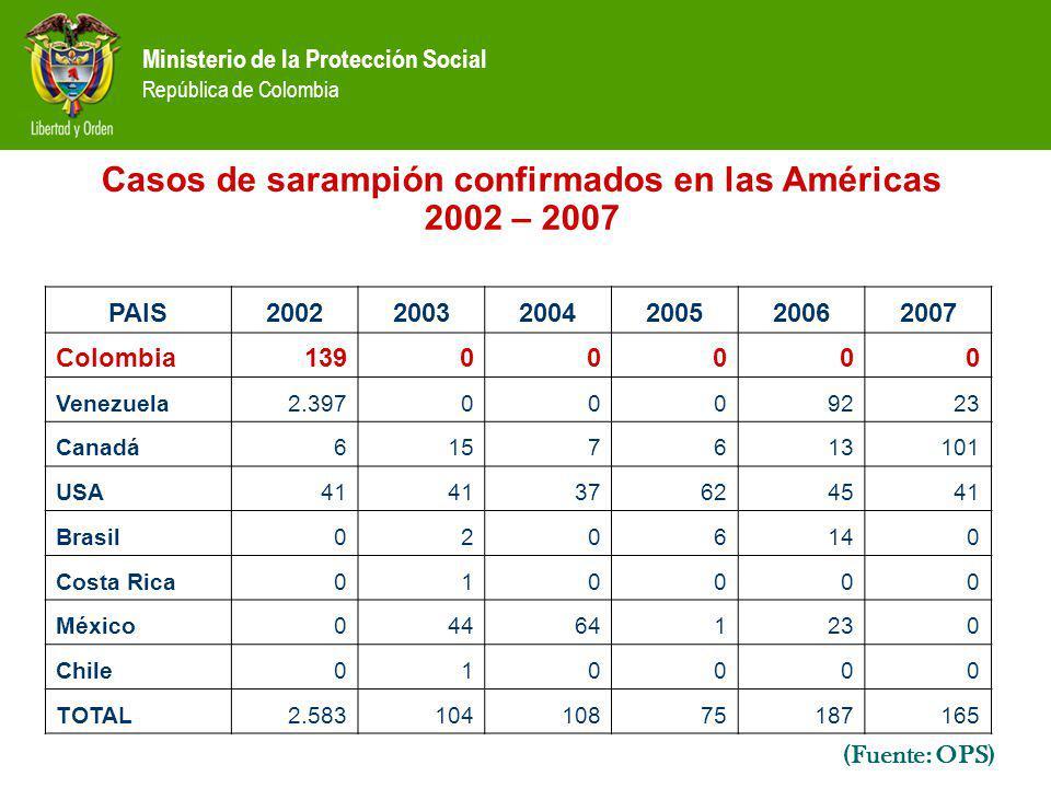 Casos de sarampión confirmados en las Américas 2002 – 2007
