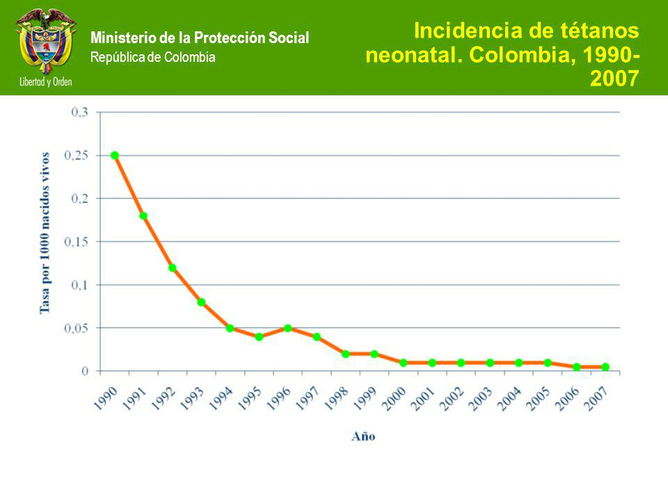 Incidencia de tétanos neonatal. Colombia, 1990-2007