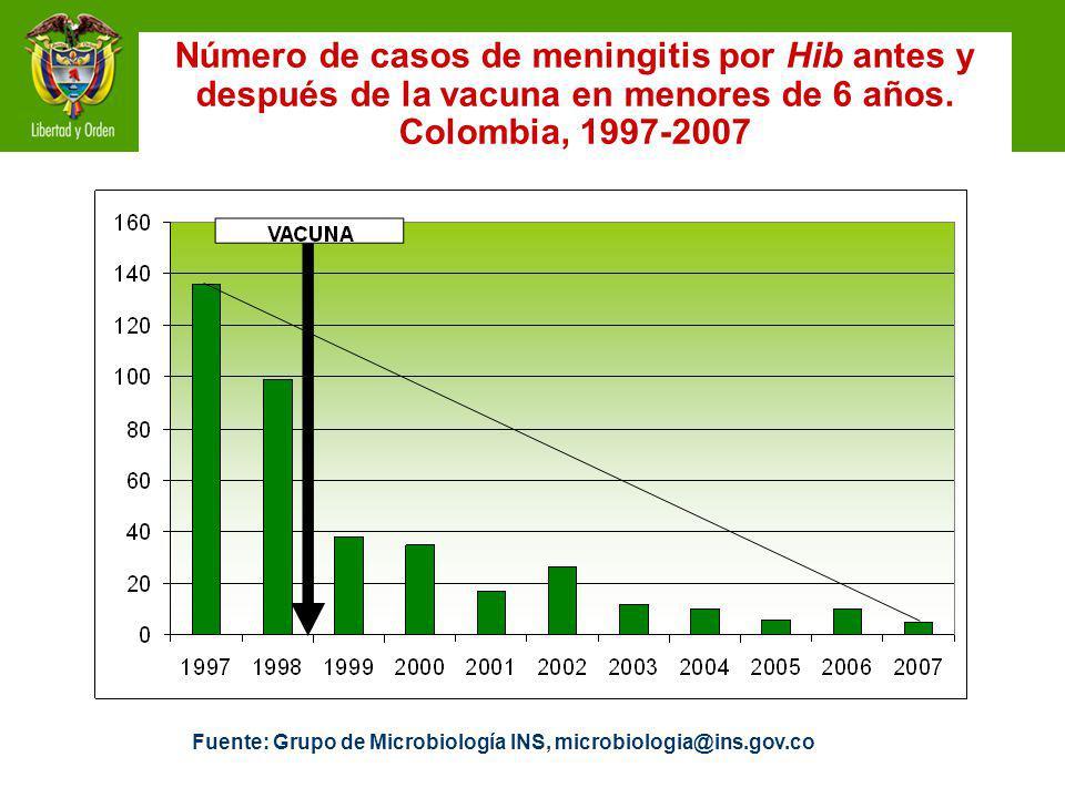 Fuente: Grupo de Microbiología INS, microbiologia@ins.gov.co