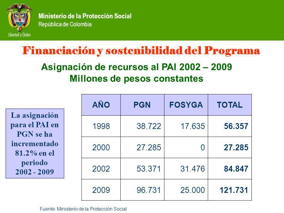 Financiación y sostenibilidad del Programa
