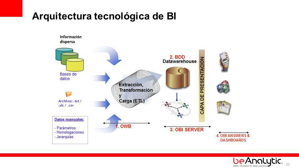 Arquitectura tecnológica de BI