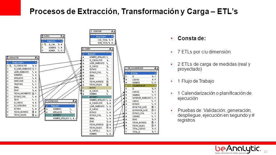 Procesos de Extracción, Transformación y Carga – ETL's
