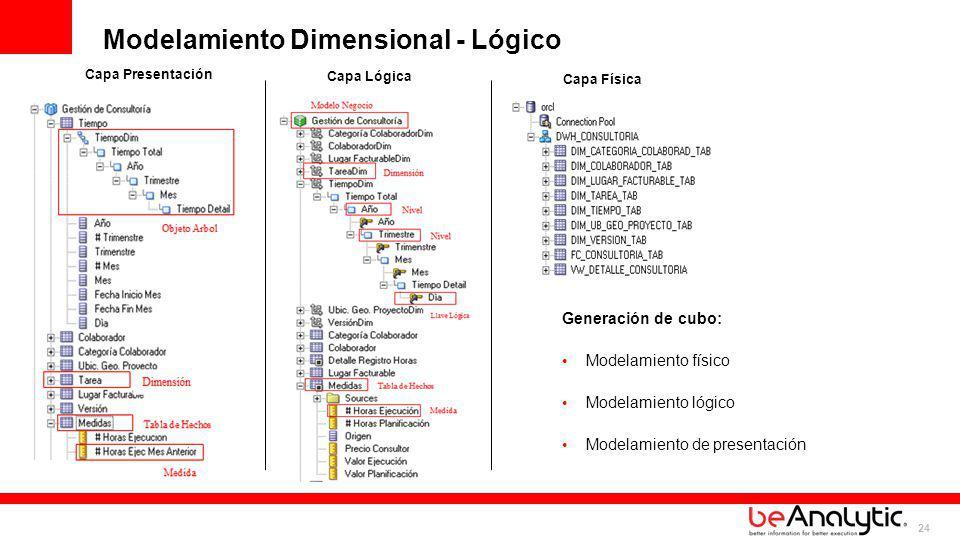 Modelamiento Dimensional - Lógico