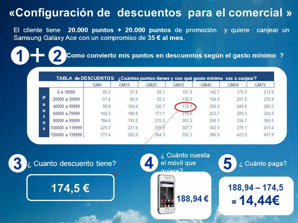 + 1 2 3 4 5 «Configuración de descuentos para el comercial » 174,5 €