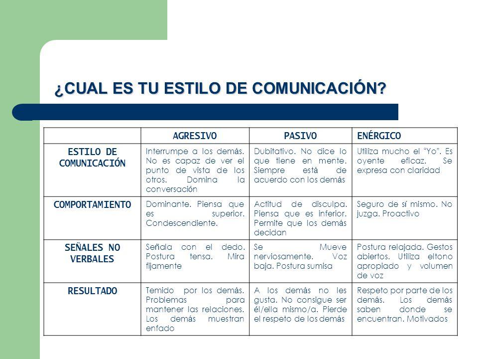¿CUAL ES TU ESTILO DE COMUNICACIÓN ESTILO DE COMUNICACIÓN