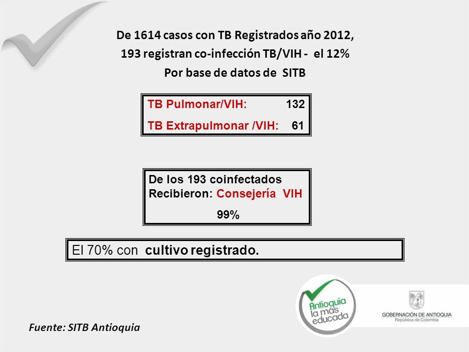 De 1614 casos con TB Registrados año 2012,
