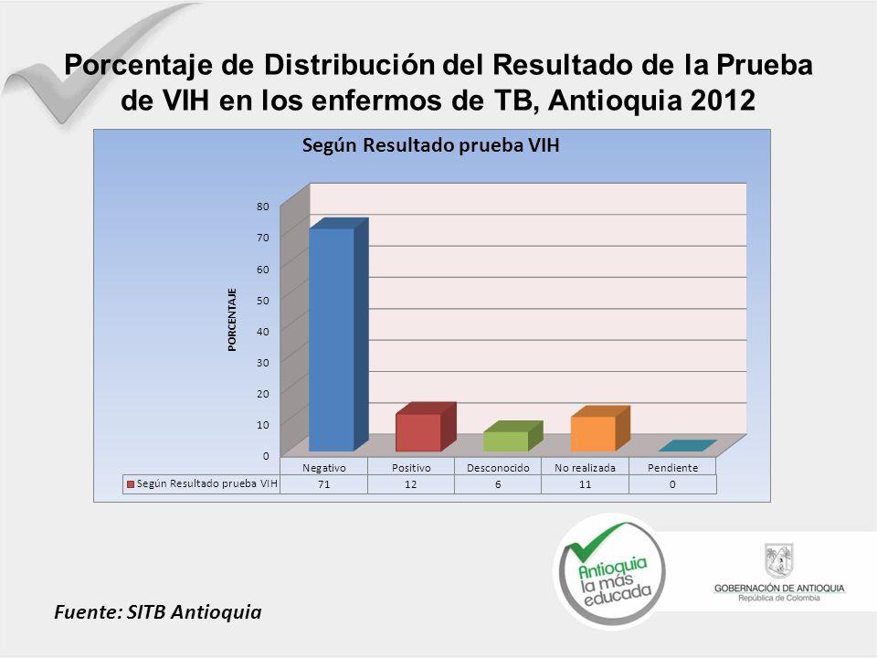 Porcentaje de Distribución del Resultado de la Prueba de VIH en los enfermos de TB, Antioquia 2012