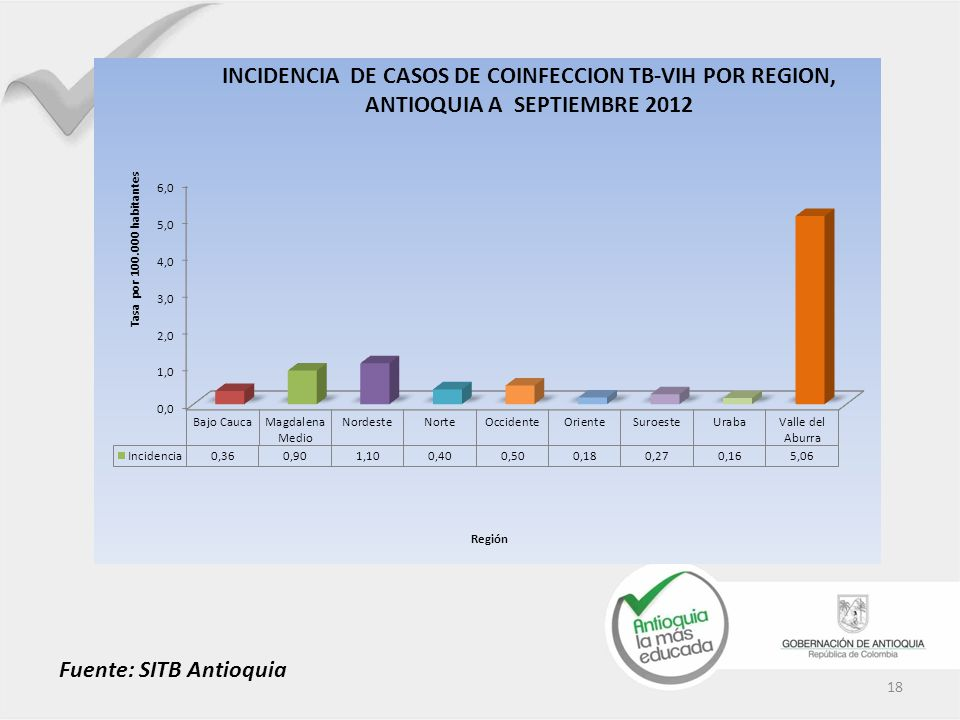 Fuente: SITB Antioquia