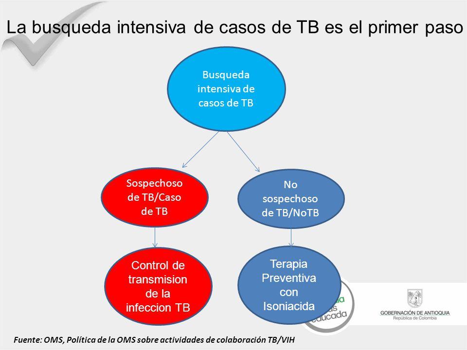 La busqueda intensiva de casos de TB es el primer paso
