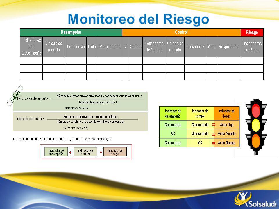 Monitoreo del Riesgo