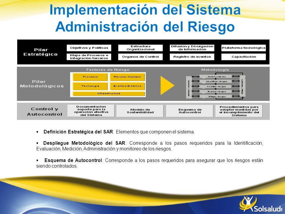 Implementación del Sistema Administración del Riesgo