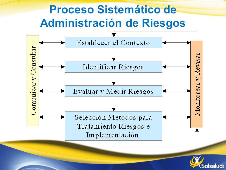 Proceso Sistemático de Administración de Riesgos