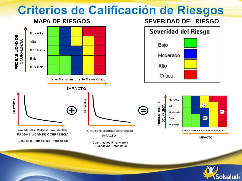 Criterios de Calificación de Riesgos