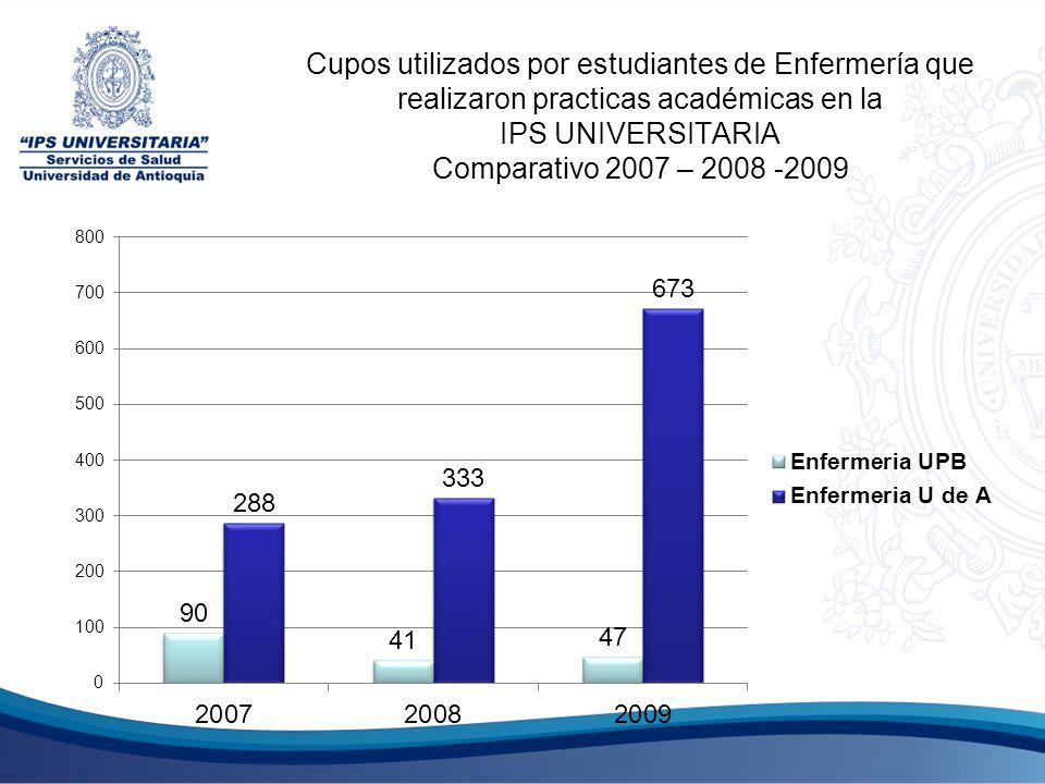 Cupos utilizados por estudiantes de Enfermería que realizaron practicas académicas en la IPS UNIVERSITARIA Comparativo 2007 – 2008 -2009
