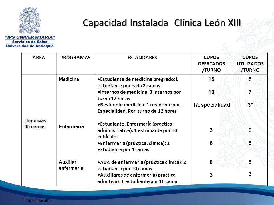 Capacidad Instalada Clínica León XIII