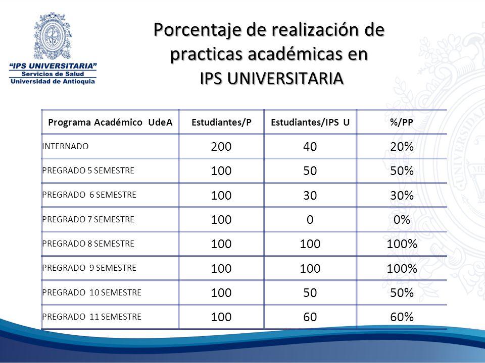 Porcentaje de realización de practicas académicas en IPS UNIVERSITARIA