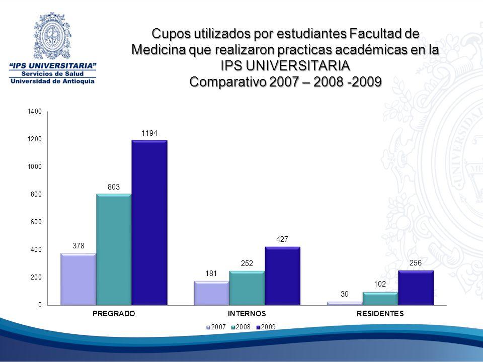 Cupos utilizados por estudiantes Facultad de Medicina que realizaron practicas académicas en la IPS UNIVERSITARIA Comparativo 2007 – 2008 -2009