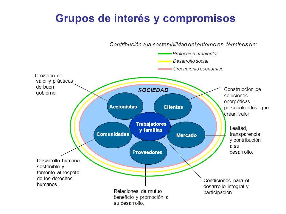 Grupos de interés y compromisos