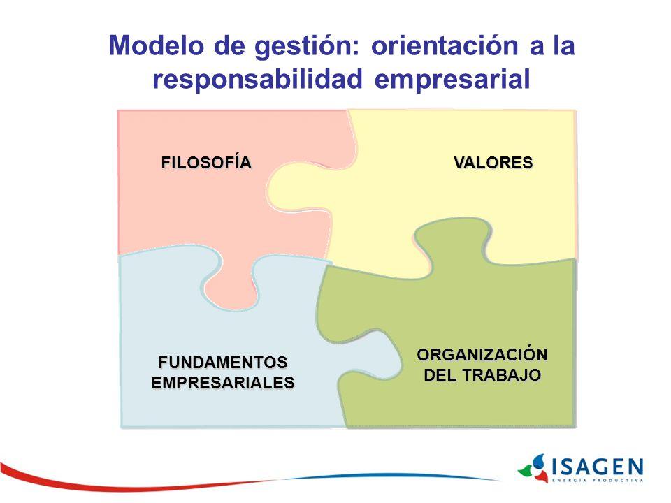 Modelo de gestión: orientación a la responsabilidad empresarial