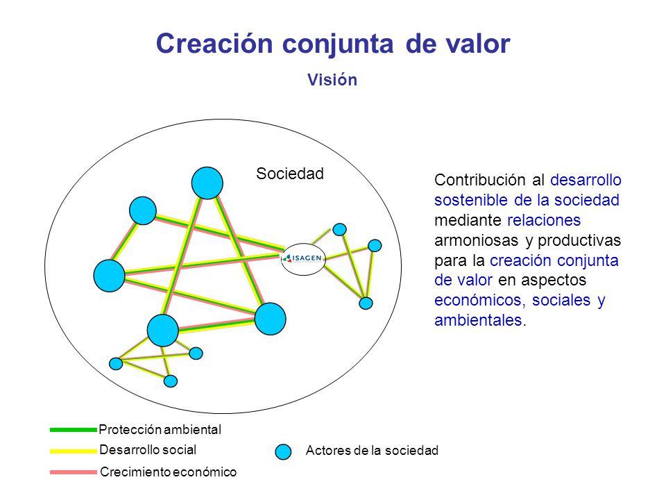 Creación conjunta de valor
