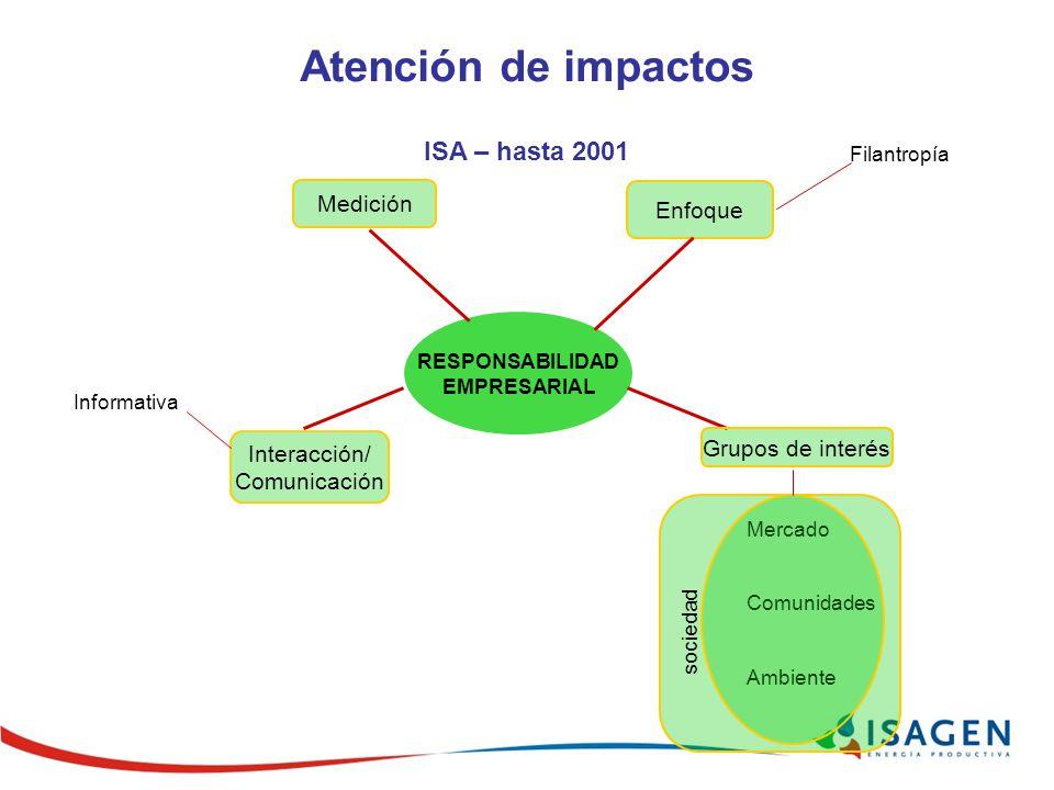 Atención de impactos ISA – hasta 2001 Medición Enfoque