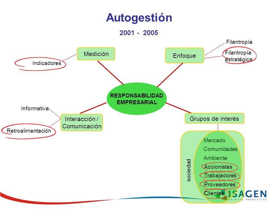 Autogestión 2001 - 2005 Medición Enfoque Interacción /