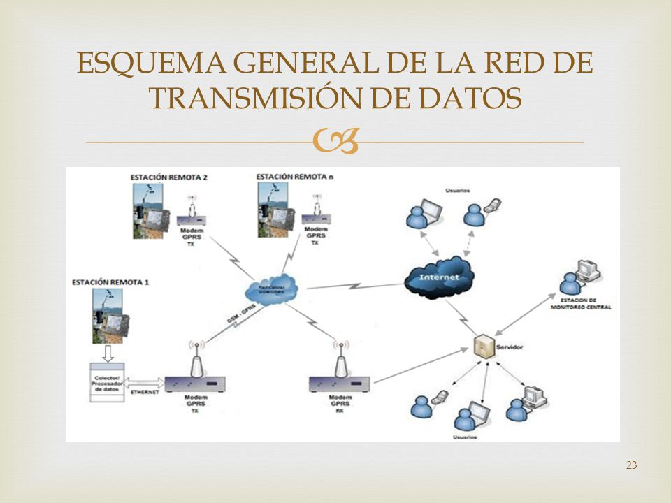 ESQUEMA GENERAL DE LA RED DE TRANSMISIÓN DE DATOS