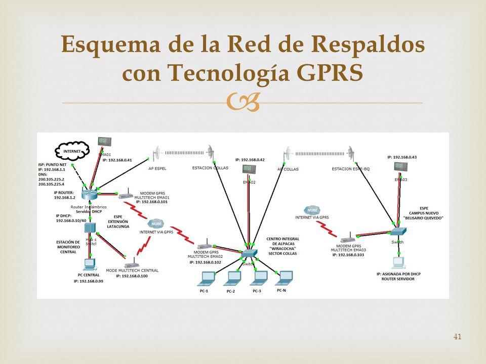 Esquema de la Red de Respaldos con Tecnología GPRS