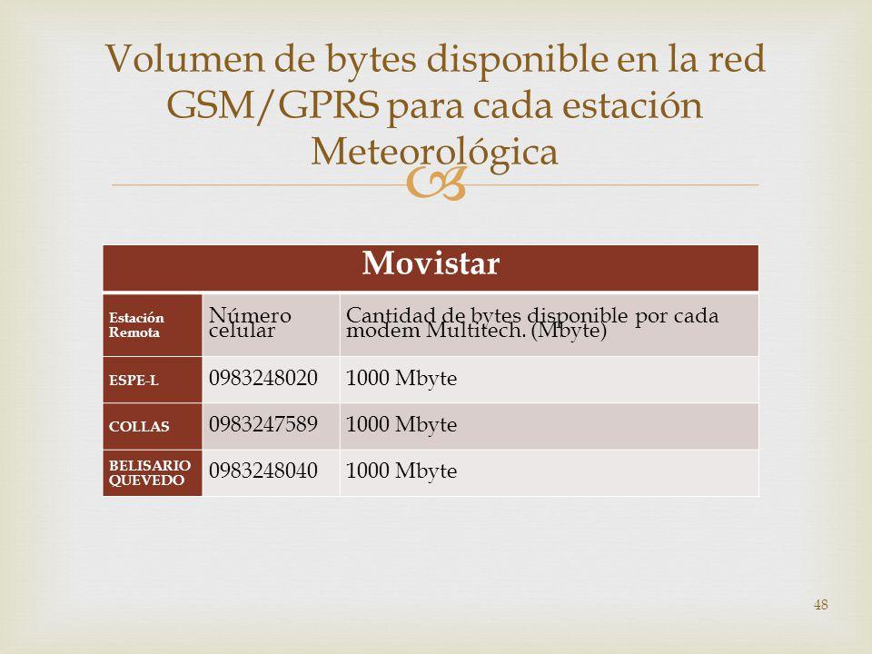 Volumen de bytes disponible en la red GSM/GPRS para cada estación Meteorológica