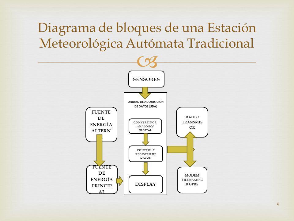 Diagrama de bloques de una Estación Meteorológica Autómata Tradicional