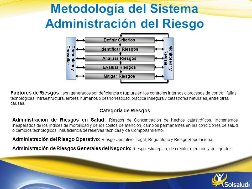 Metodología del Sistema Administración del Riesgo