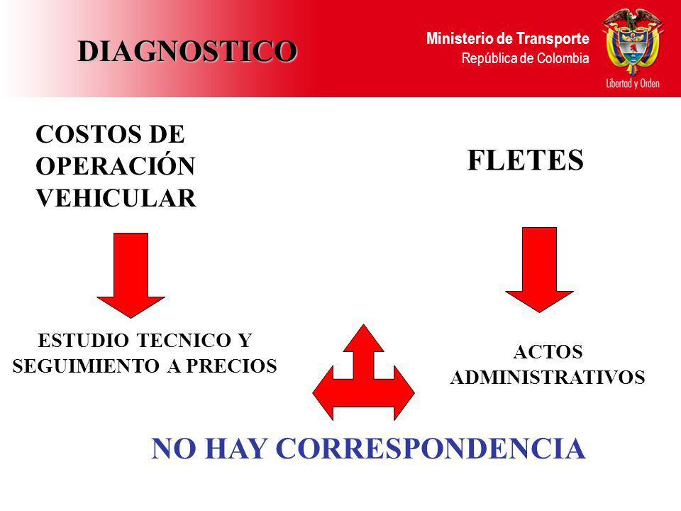 DIAGNOSTICO NO HAY CORRESPONDENCIA