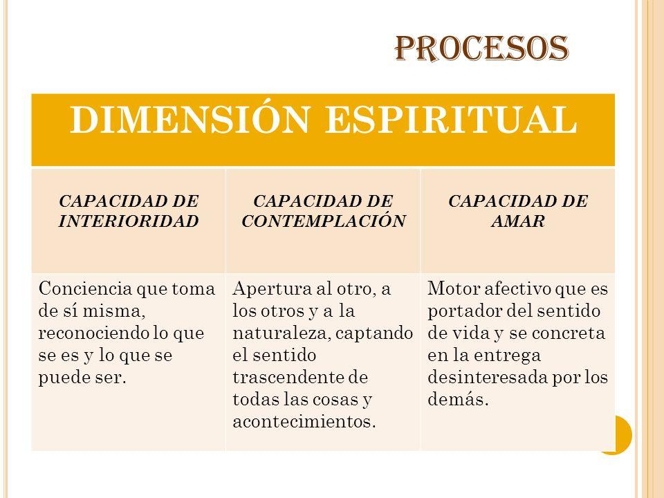 CAPACIDAD DE INTERIORIDAD CAPACIDAD DE CONTEMPLACIÓN